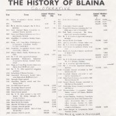 Interesting dates in the history of Blaina