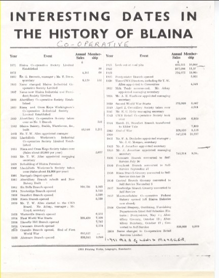 Interesting dates in the history  of Blaina Coop